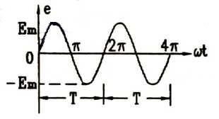 交流电的周期和频率