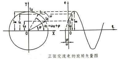 旋转矢量法