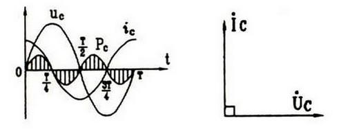 交流电路中电容电压与电流的关系