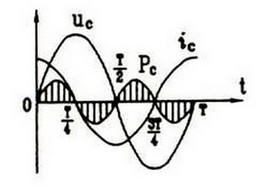交流电纯电容电路波形图
