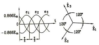 三相交流电动势波形图及相位关系