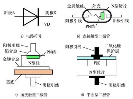 点接触型二极管和面接触型二极管