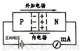 PN结上加正向电压