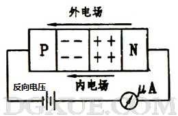 加反向电压时PN结变宽,反向电流很小