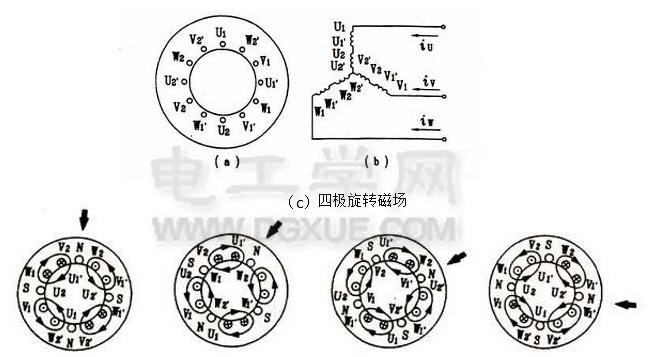 三相异步电动机的工作原理(如何产生旋转磁场并转动)