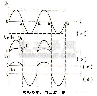半波整流电路电压电流波形图