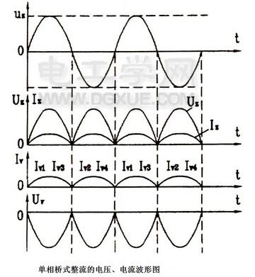 单相桥式整流电路波形图
