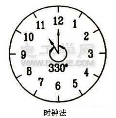 时钟法表示组别