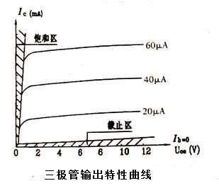 三极管输入特性曲线