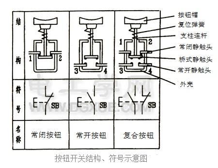 按钮开关结构、符号