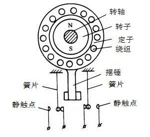 速度继电器结构