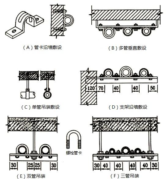 应用管卡对导线管进行固定敷设的几种方式