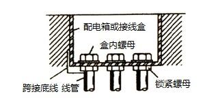 金属导线管与箱体连接