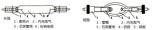 长弧氙灯、短弧氙灯内部结构图