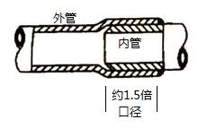 硬塑料管的插入连接