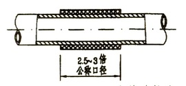 硬塑料管套管连接