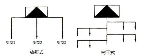 低压配电方式