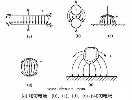均匀电场与不均匀电场