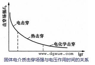 固体电介质击穿场强与电压作用时间的关系