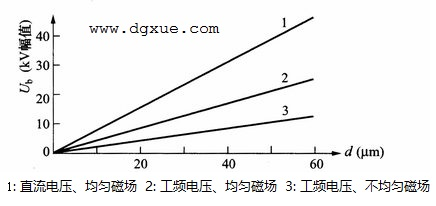 聚酯薄膜在室温下击穿电压与厚度的关系