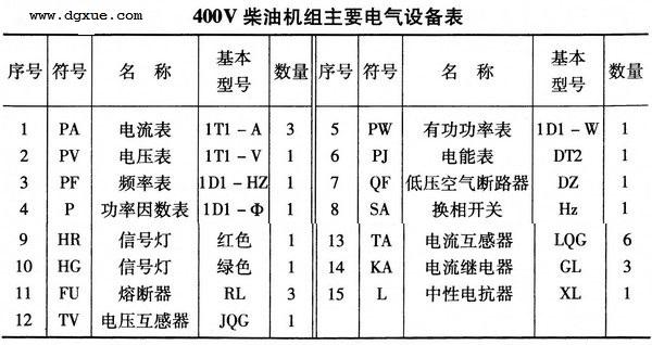 400V柴油发电机组主要电气设备