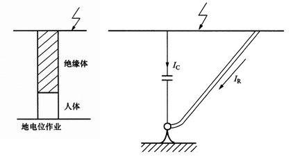 地电位作业原理图解