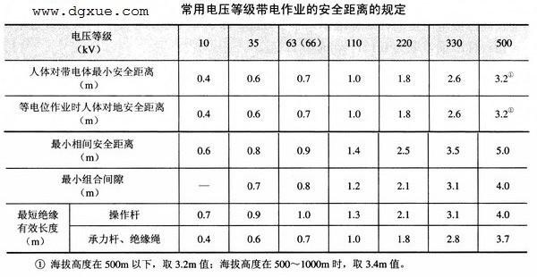 常用电压等级带电作业安全距离规定