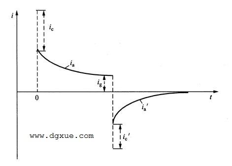 固体绝缘材料中的电流i与时间t的关系