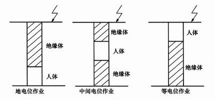 地电位、中间电位、 等电位的特点与区别