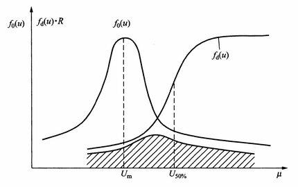 危险概率的几何意义