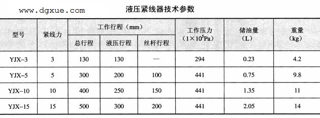 液压紧线器技术参数表