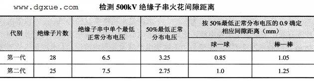检测500KV绝缘子串火花间隙距离