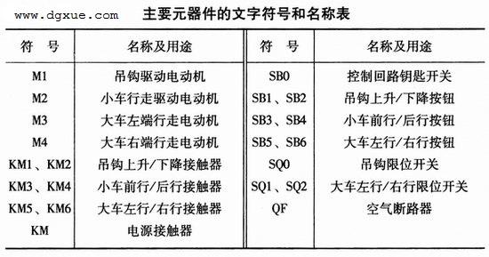 单梁桥(门)式电动葫芦起重机电路主要元器件的文字符号和名称表