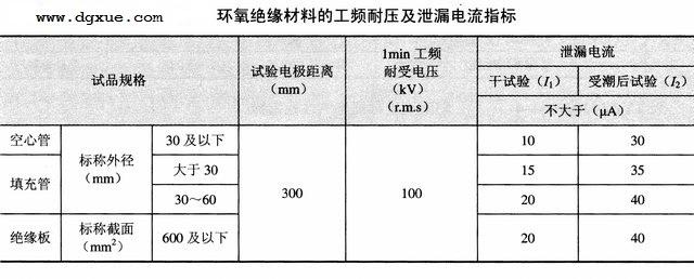 环氧绝缘材料的工频耐压及泄露电流指标
