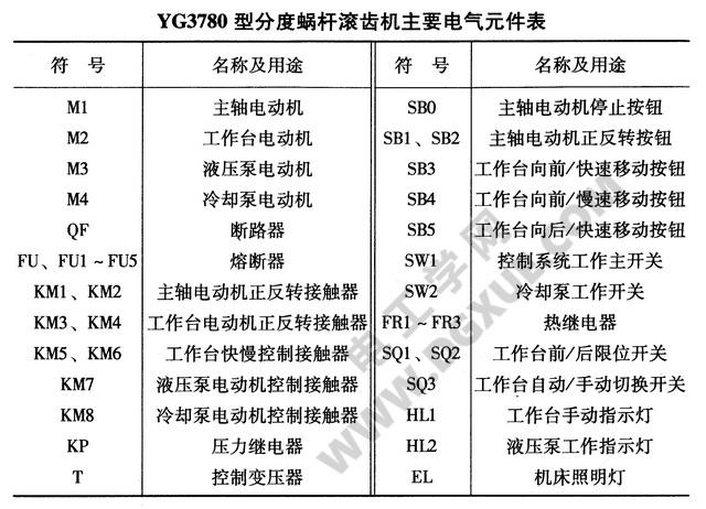 YG3780型分度蜗杆滚齿机主要电器元件表