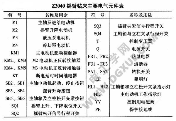 Z3040摇臂钻床电气元件表