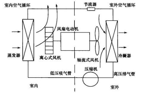 窗式空调器内部结构