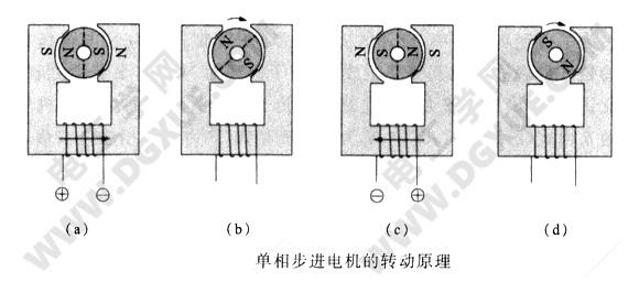 单相步进电机的转动工作原理