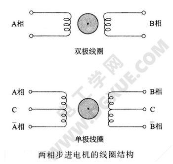 两相步进电机的线圈结构