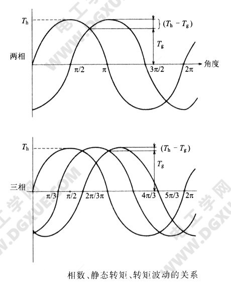 步进电机的相数、静态转矩、转矩波动的关系