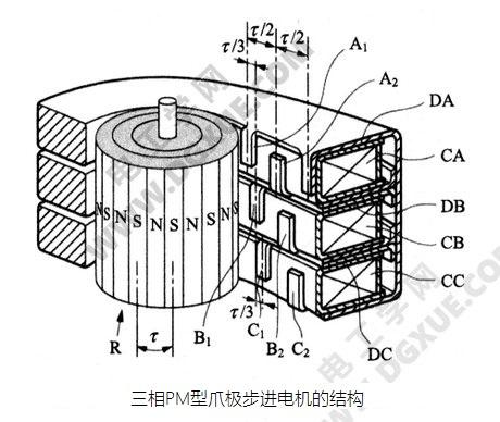 三相PM型爪极步进电机的结构图