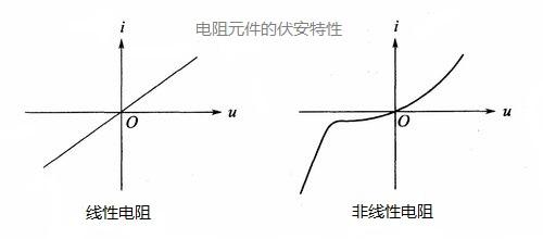 电阻元件的伏安特性