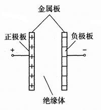 平板电容器示意图