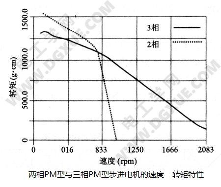 两相PM型与三相PM型步进电机的速度—转矩特性