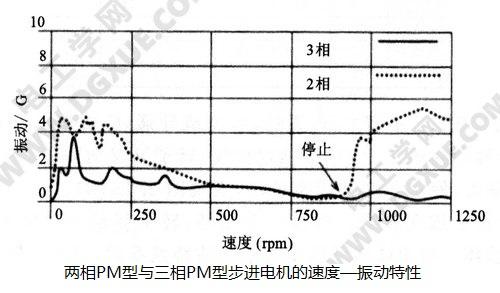 两相PM型与三相PM型步进电机的速度—振动特性