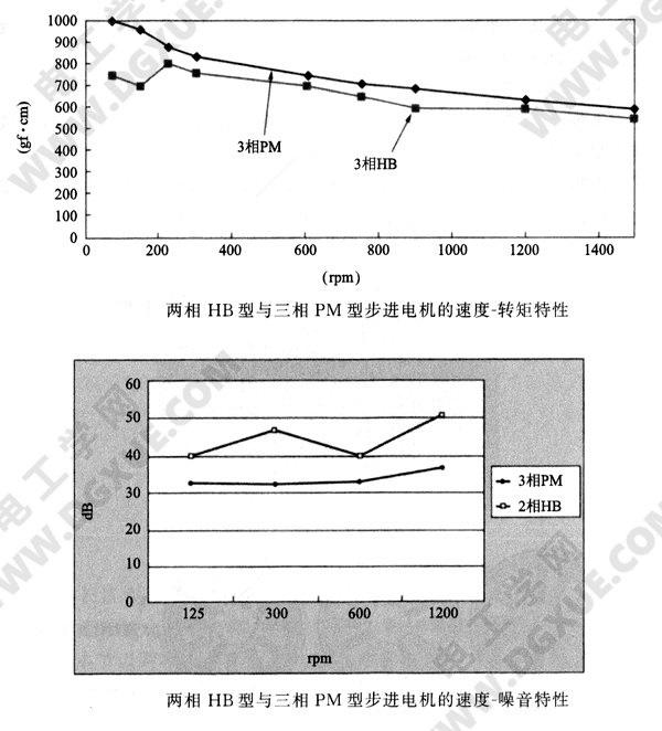 HB型与三相PM型步进电机的速度、转矩特性及速度、噪音特性图