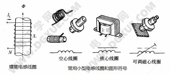 电感器外观和图形符号
