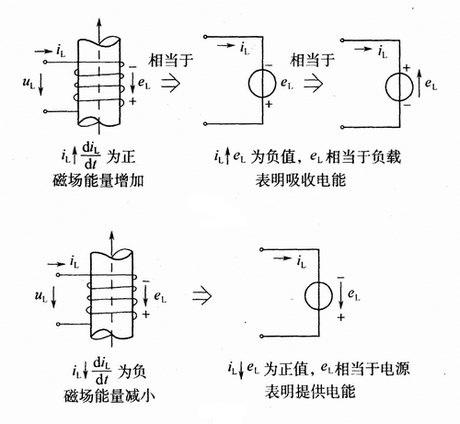 变化电流作用下的电感线圈