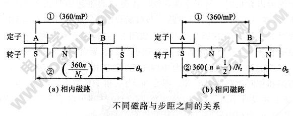 HB型混合式步进电机不同磁路与步距之间的关系