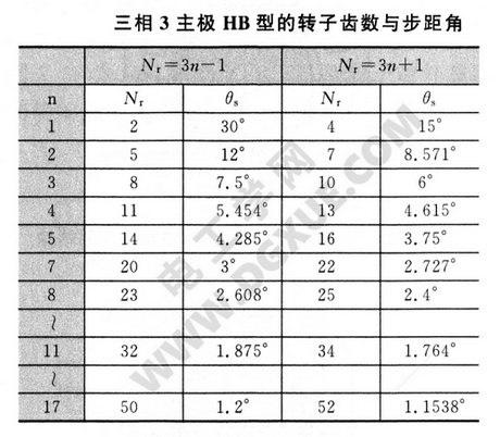 三相3主极HB型步进电机的转子齿数与步距角关系表